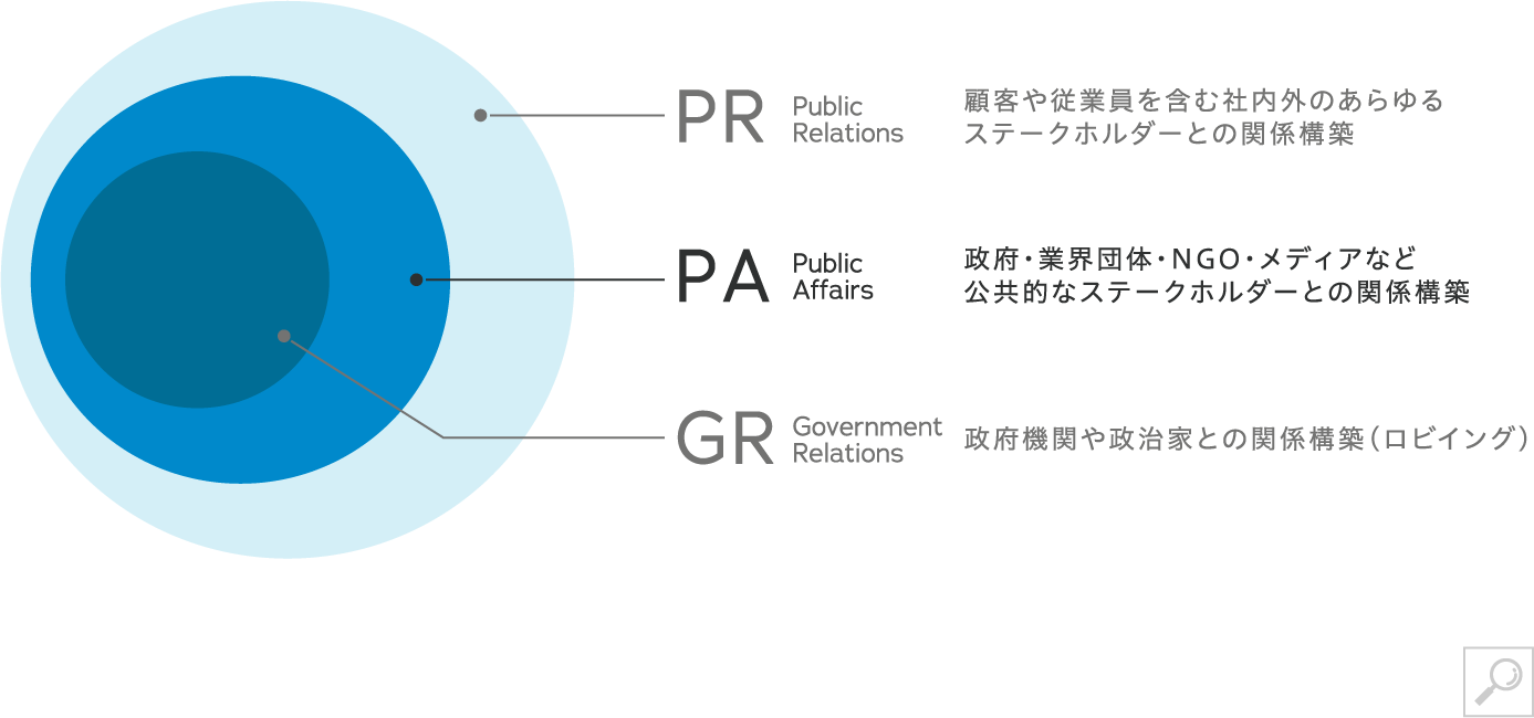 PAとPR,GRの相関図