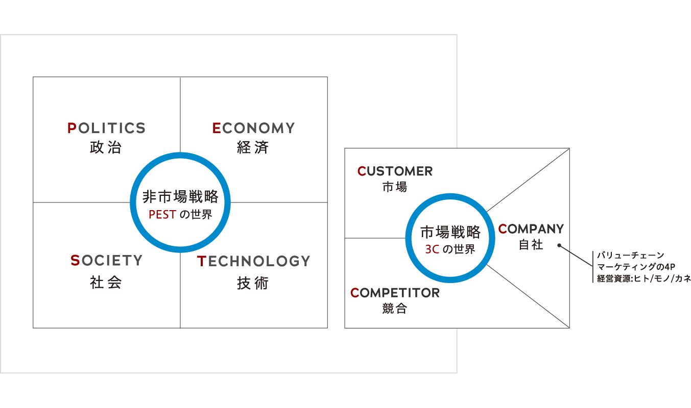 非市場戦略 PESTの世界、市場戦略 3Cの世界